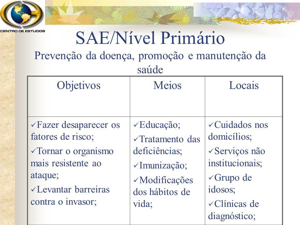 SAE/Nível Primário Prevenção da doença, promoção e manutenção da saúde