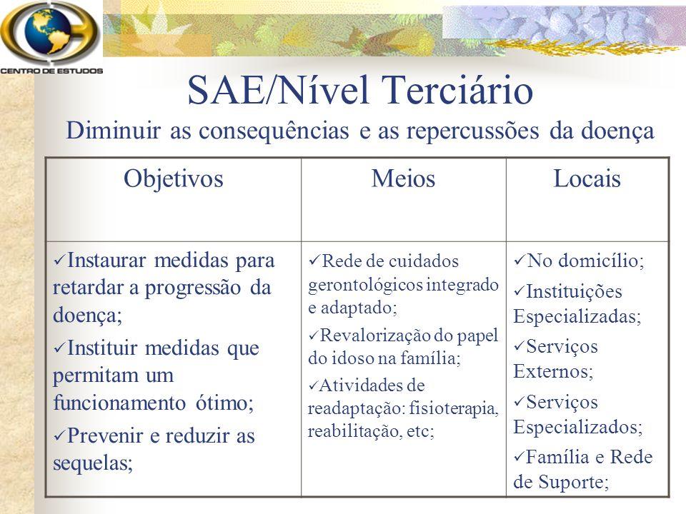 SAE/Nível Terciário Diminuir as consequências e as repercussões da doença