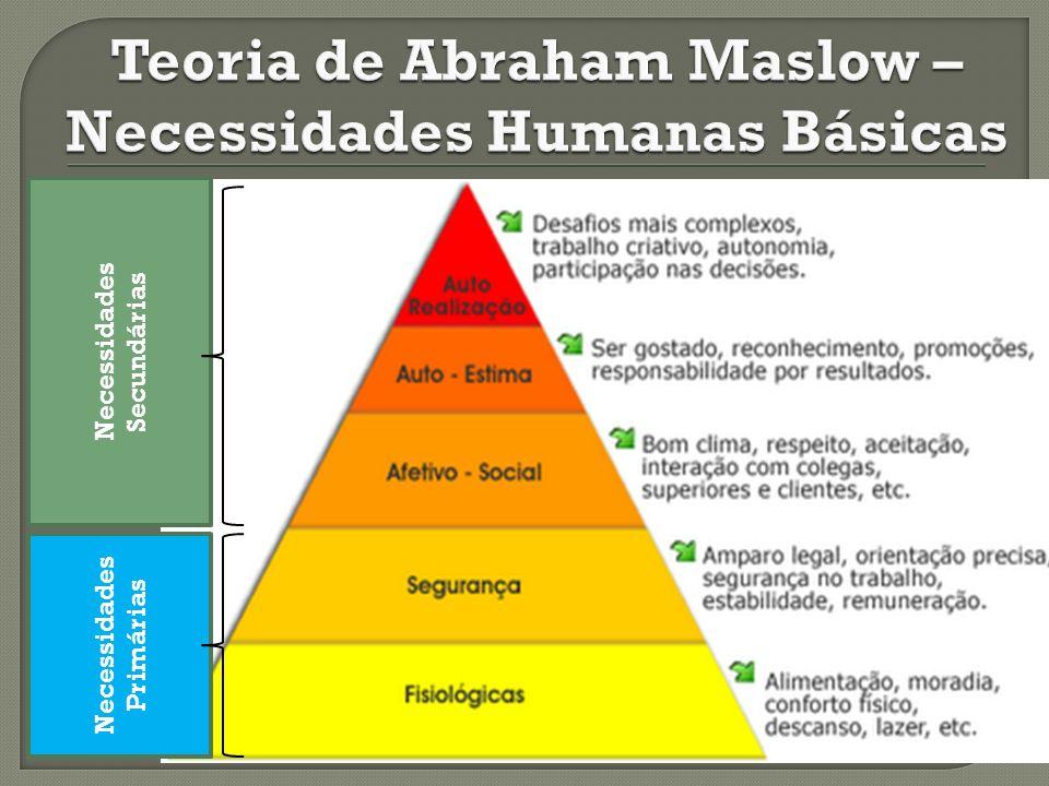 Teoria de Abraham Maslow – Necessidades Humanas Básicas
