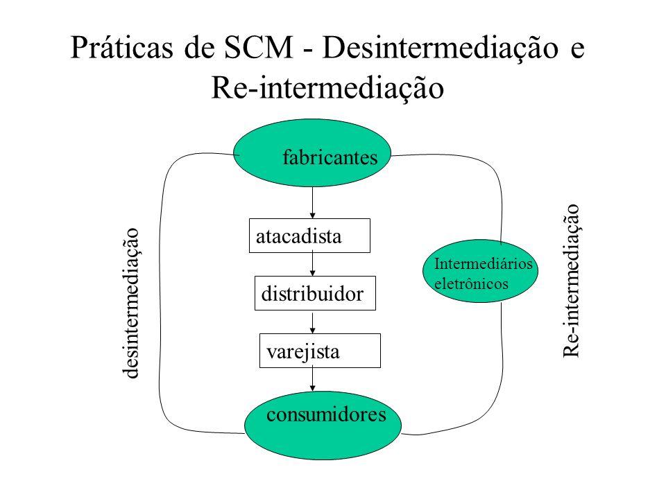 Práticas de SCM - Desintermediação e Re-intermediação