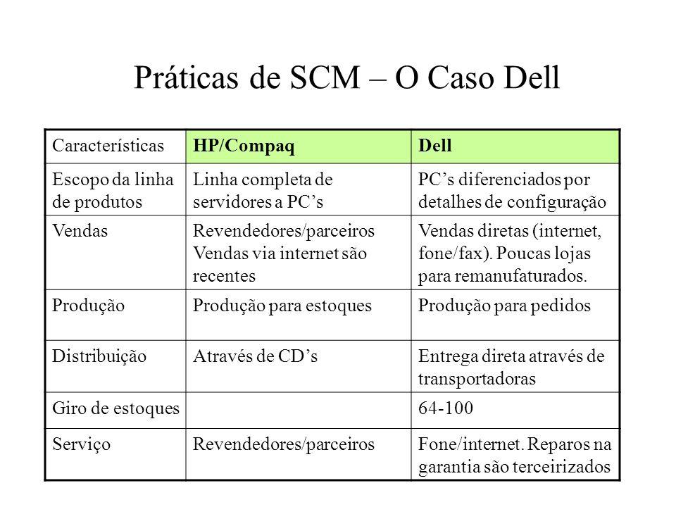 Práticas de SCM – O Caso Dell