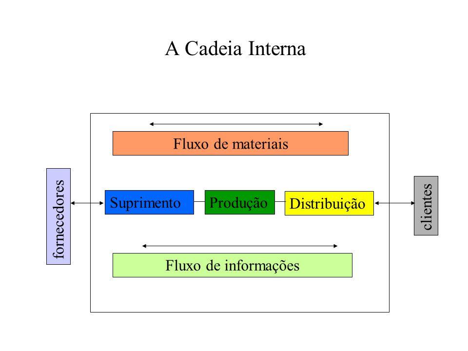 A Cadeia Interna Fluxo de materiais Suprimento Produção Distribuição