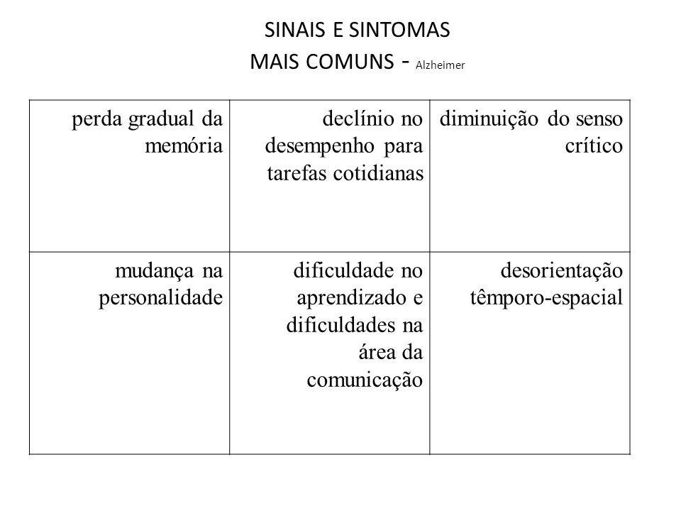 SINAIS E SINTOMAS MAIS COMUNS - Alzheimer