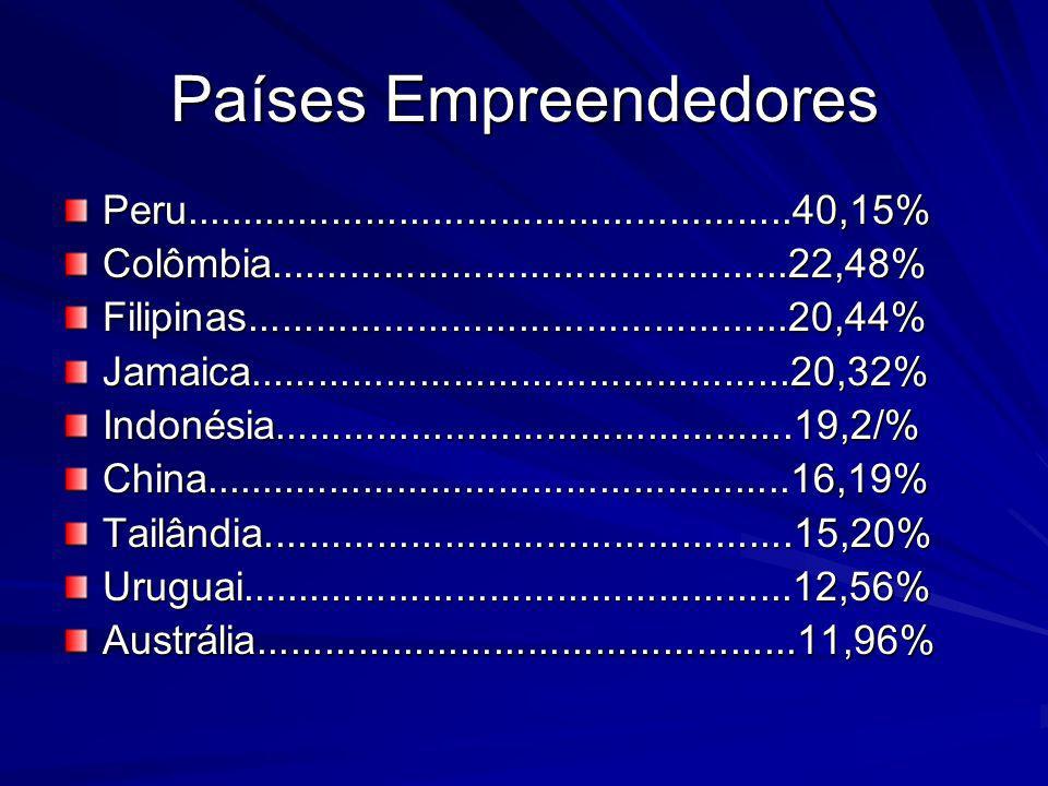 Países Empreendedores