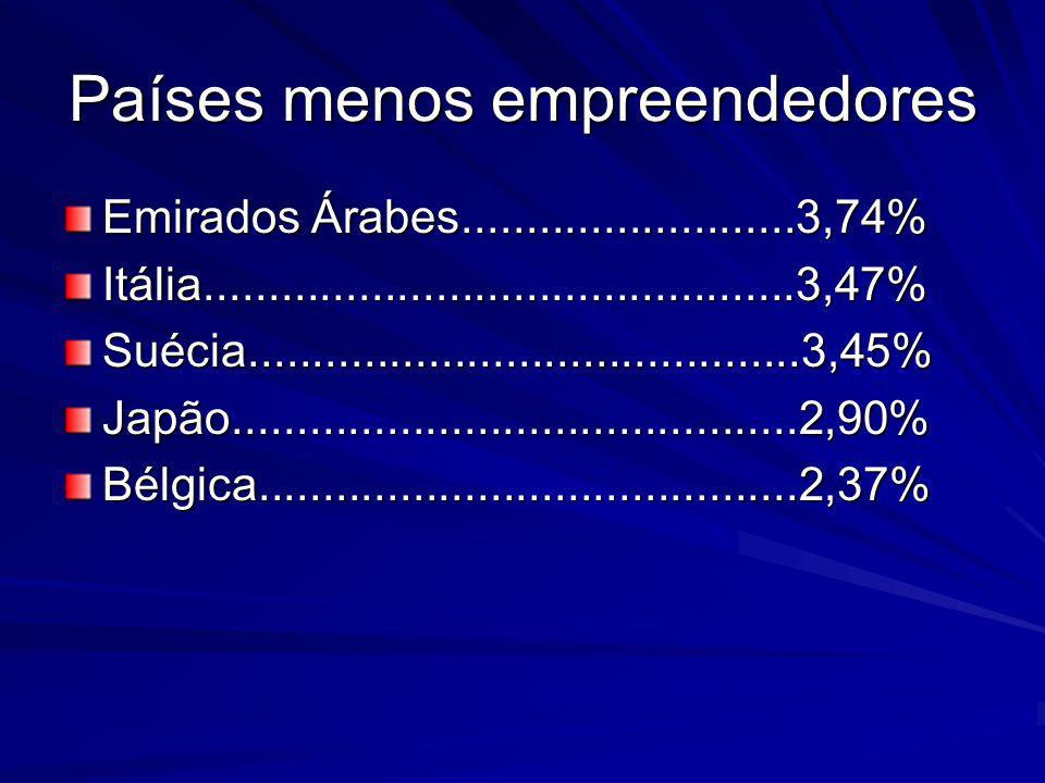 Países menos empreendedores