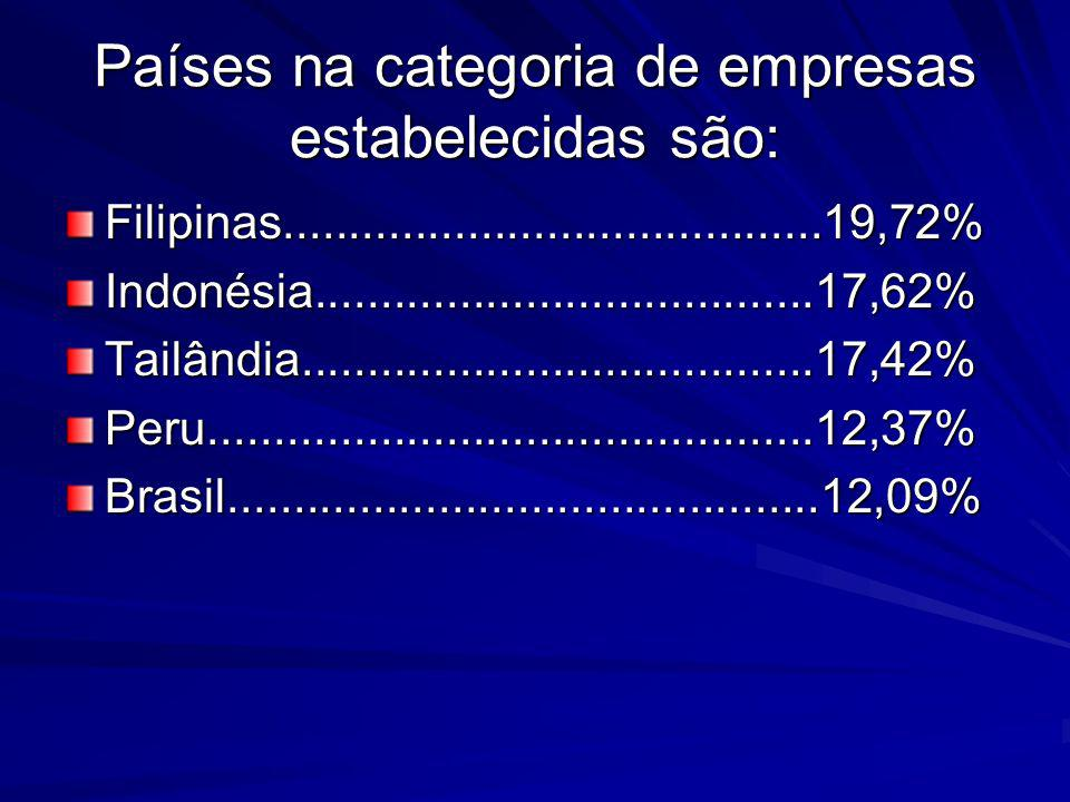 Países na categoria de empresas estabelecidas são: