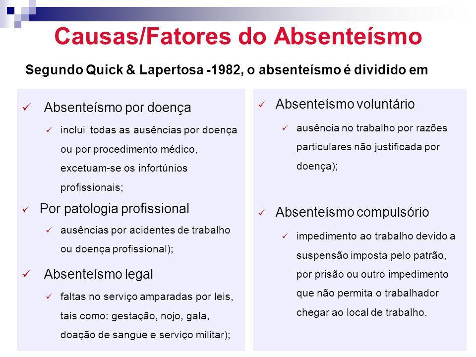Causas/Fatores do Absenteísmo