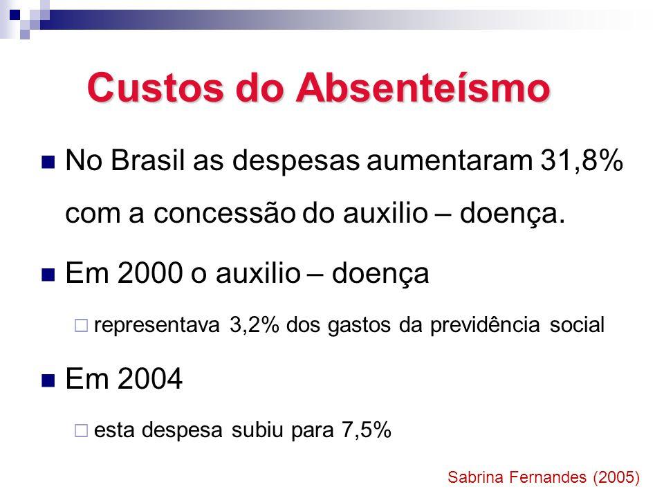 Custos do Absenteísmo No Brasil as despesas aumentaram 31,8% com a concessão do auxilio – doença. Em 2000 o auxilio – doença.