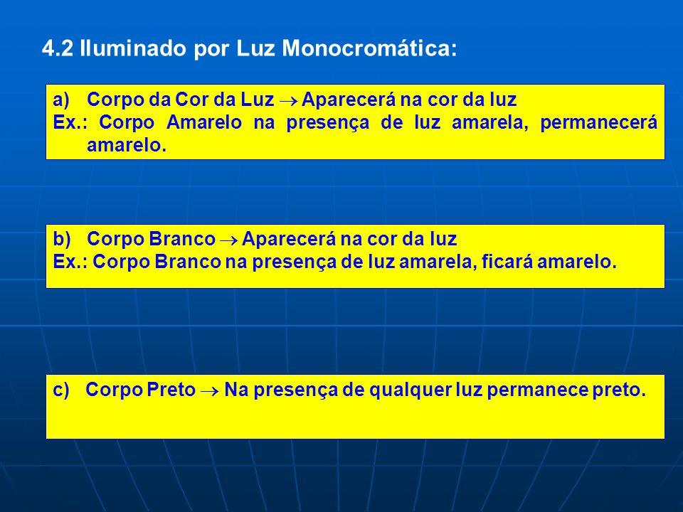 4.2 Iluminado por Luz Monocromática: