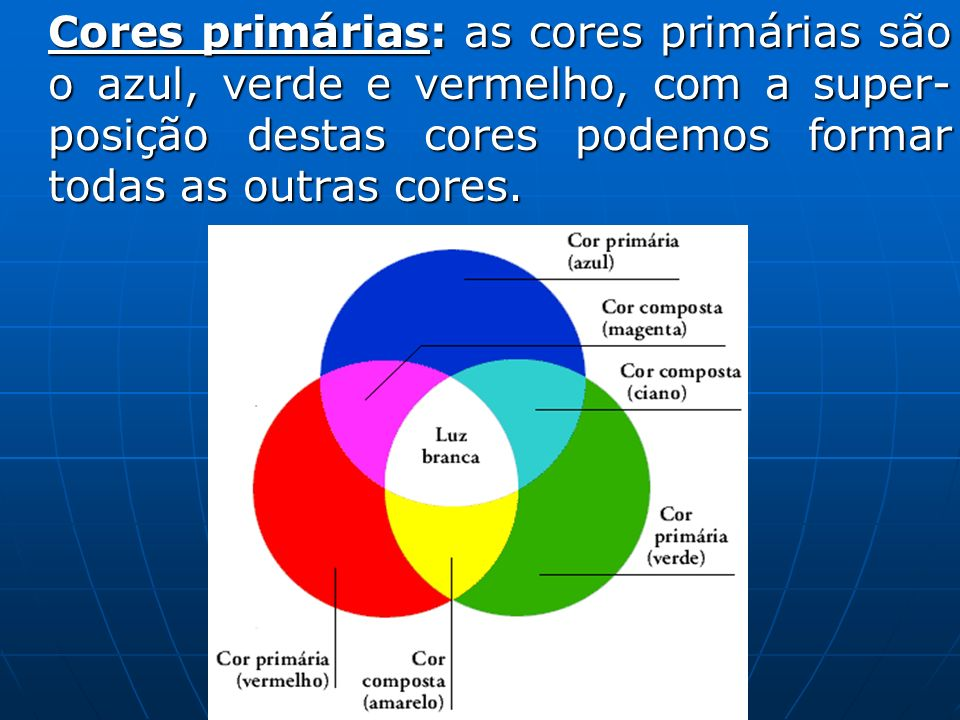 Cores primárias: as cores primárias são o azul, verde e vermelho, com a super-posição destas cores podemos formar todas as outras cores.