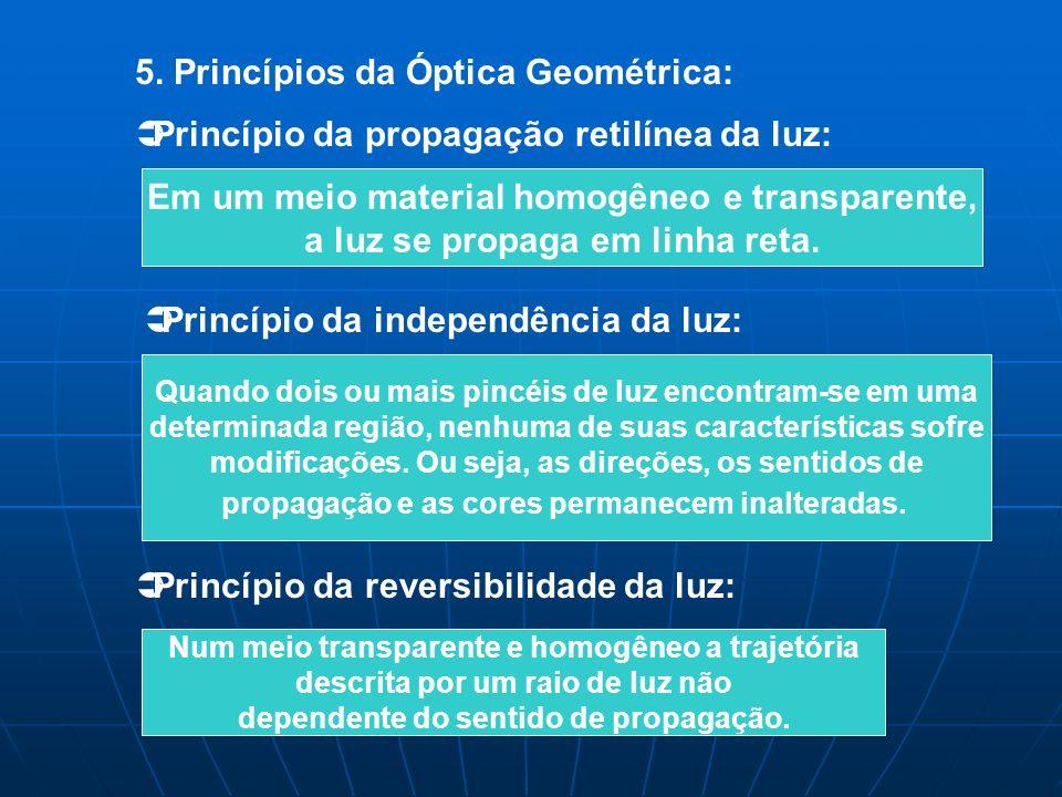 5. Princípios da Óptica Geométrica: