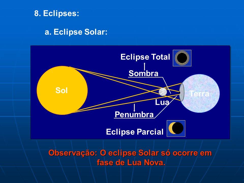 Observação: O eclipse Solar só ocorre em