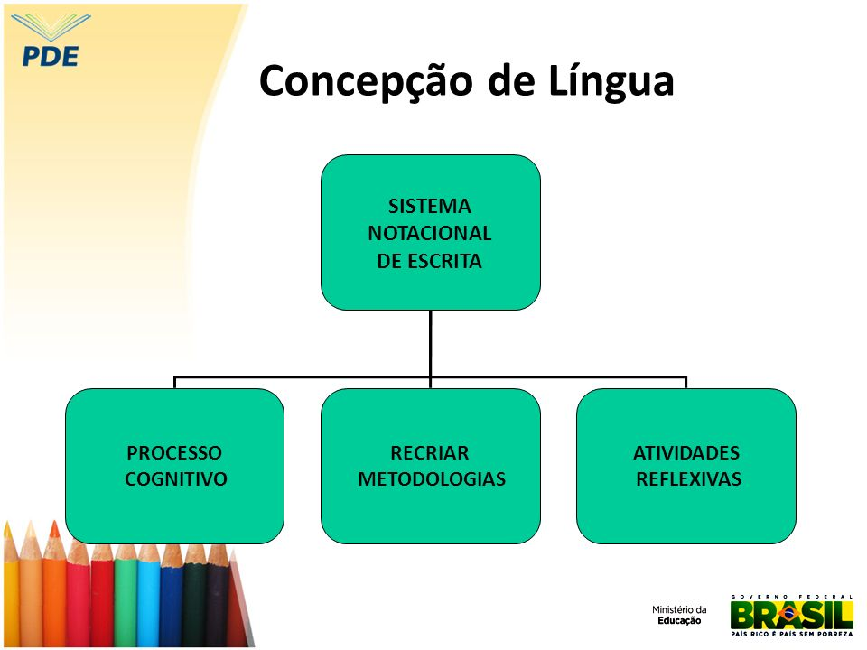 Concepção de Língua SISTEMA NOTACIONAL DE ESCRITA PROCESSO COGNITIVO