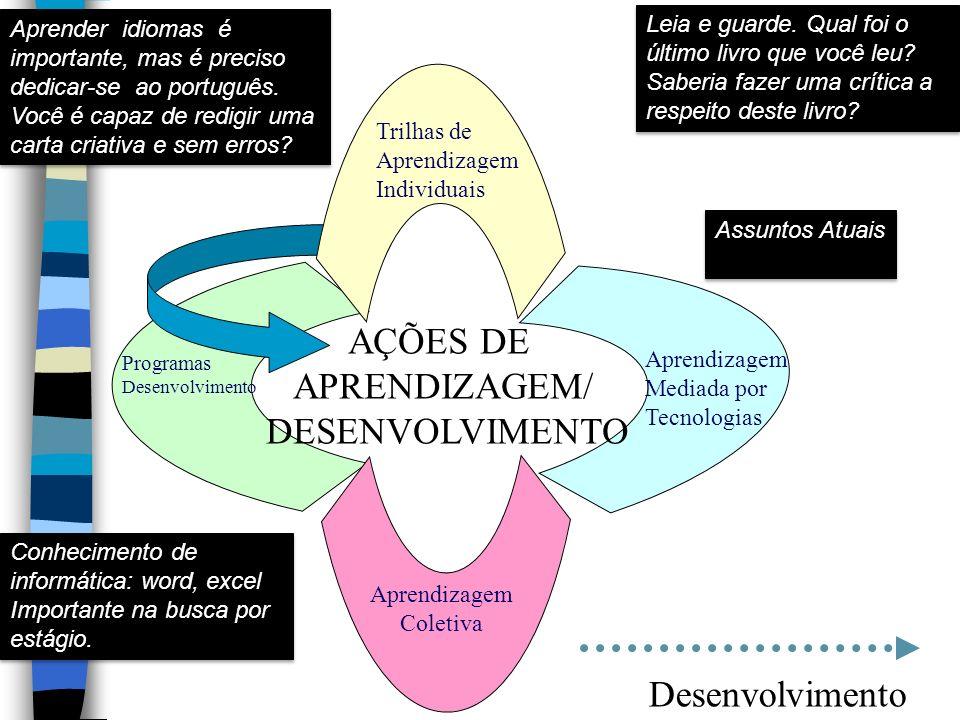 AÇÕES DE APRENDIZAGEM/ DESENVOLVIMENTO Desenvolvimento