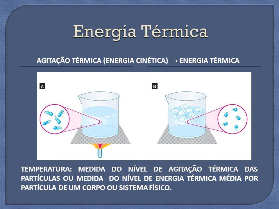 AGITAÇÃO TÉRMICA (ENERGIA CINÉTICA) → ENERGIA TÉRMICA