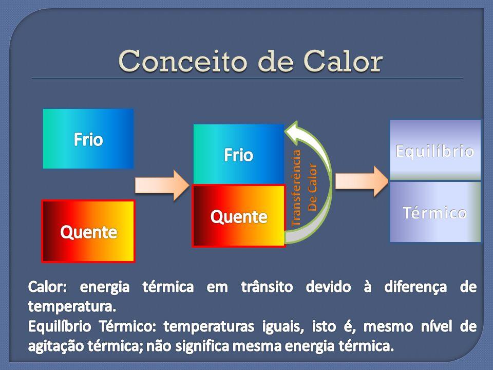 Conceito de Calor Frio Equilíbrio Frio Térmico Quente Quente