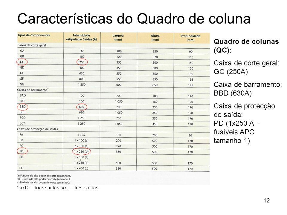 Características do Quadro de coluna