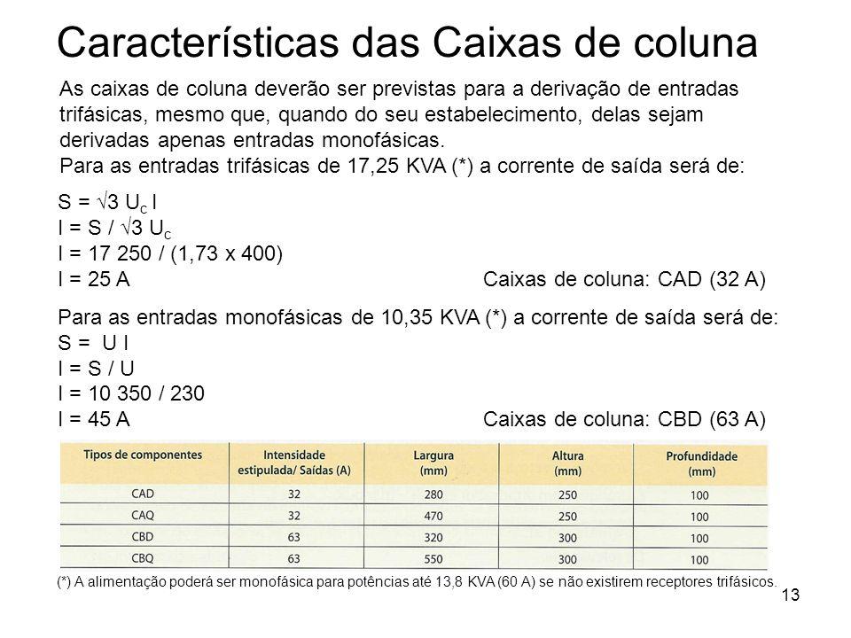 Características das Caixas de coluna