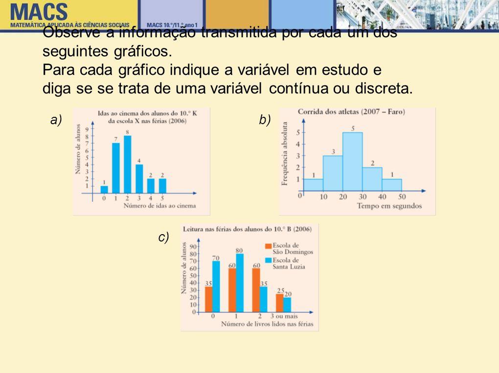 Observe a informação transmitida por cada um dos seguintes gráficos