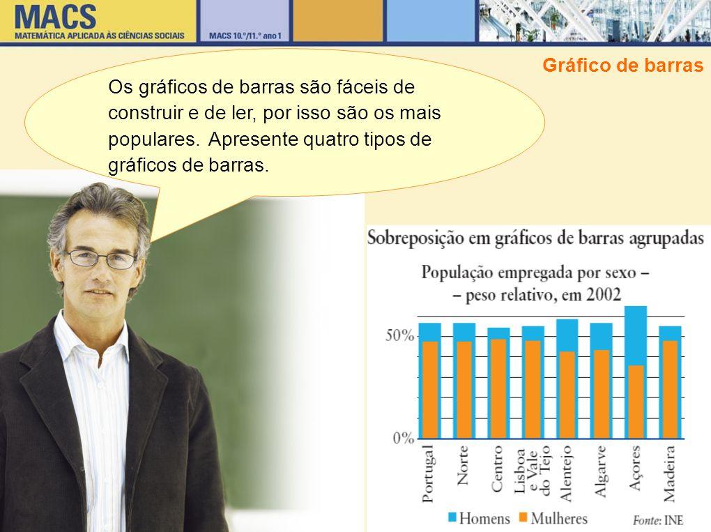 Os gráficos de barras são fáceis de construir e de ler, por isso são os mais populares. Apresente quatro tipos de gráficos de barras.