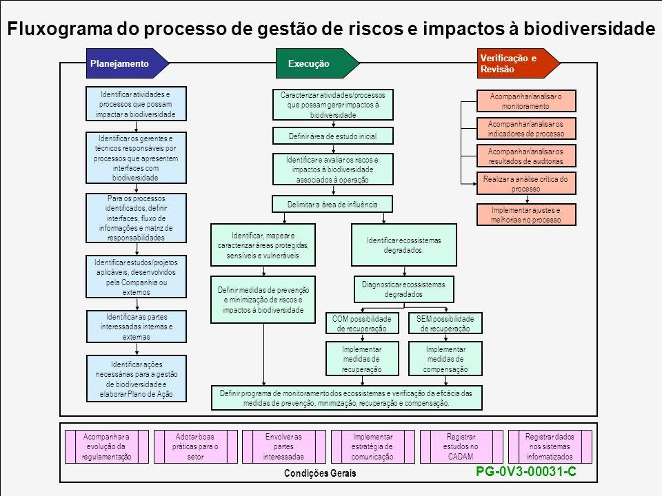 Fluxograma do processo de gestão de riscos e impactos à biodiversidade