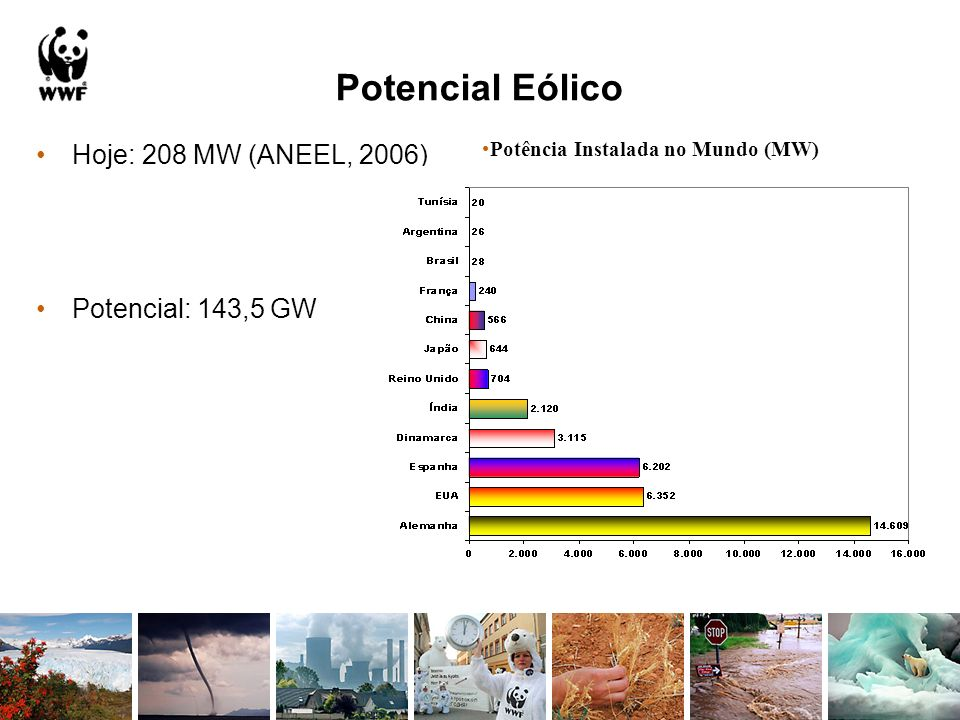 Potencial Eólico Hoje: 208 MW (ANEEL, 2006) Potencial: 143,5 GW