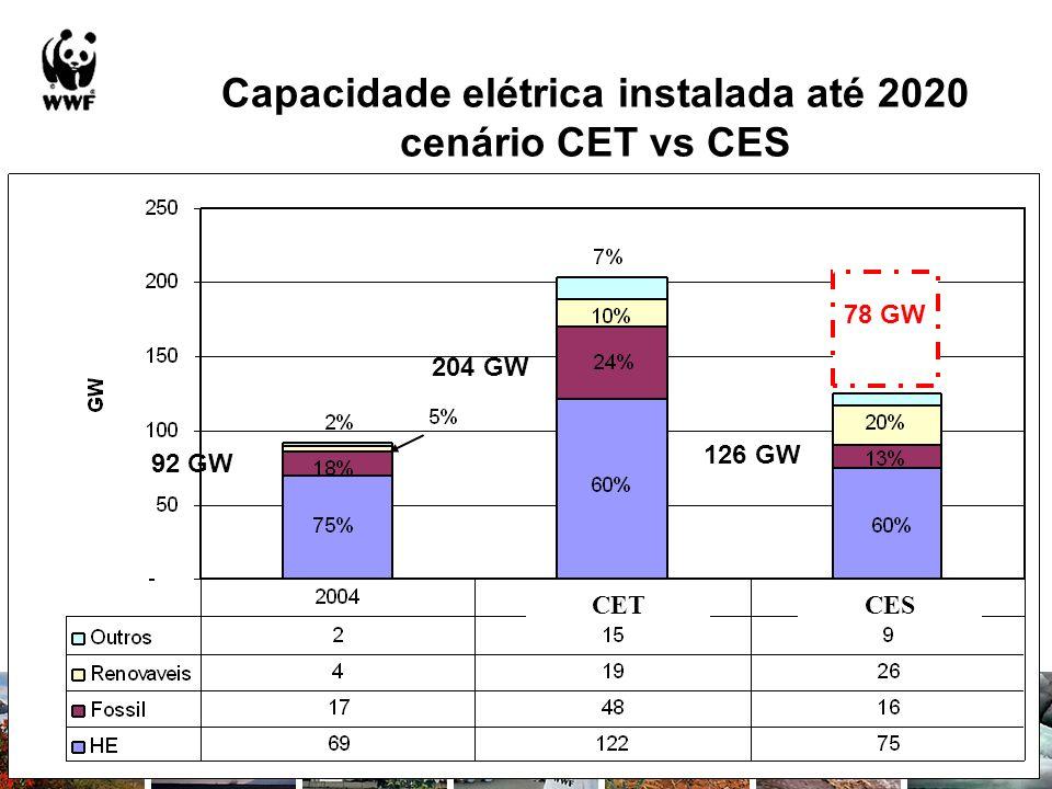 Capacidade elétrica instalada até 2020 cenário CET vs CES