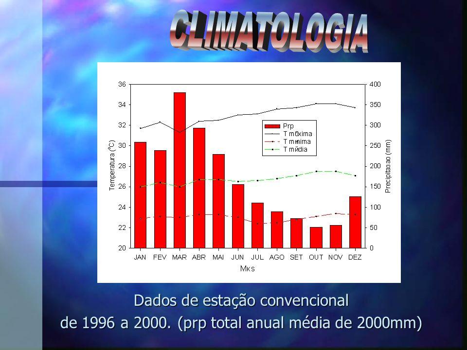 CLIMATOLOGIA Dados de estação convencional