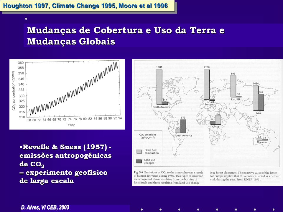 Mudanças de Cobertura e Uso da Terra e Mudanças Globais
