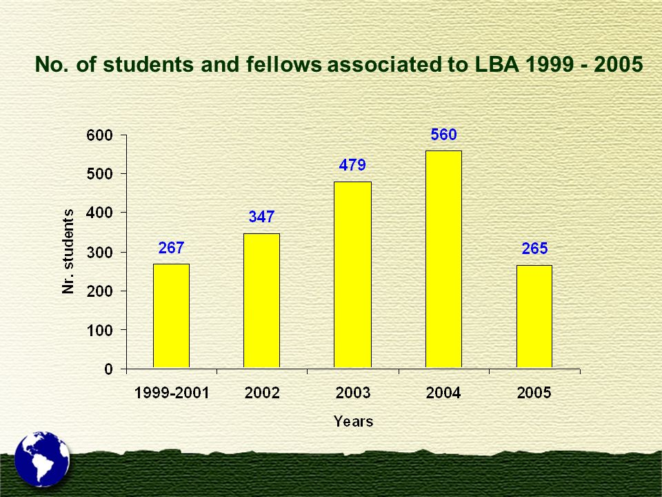No. of students and fellows associated to LBA 1999 - 2005