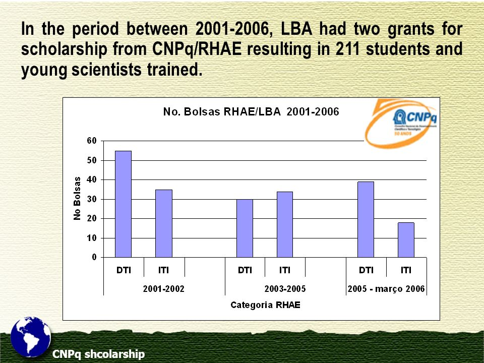 In the period between 2001-2006, LBA had two grants for scholarship from CNPq/RHAE resulting in 211 students and young scientists trained.