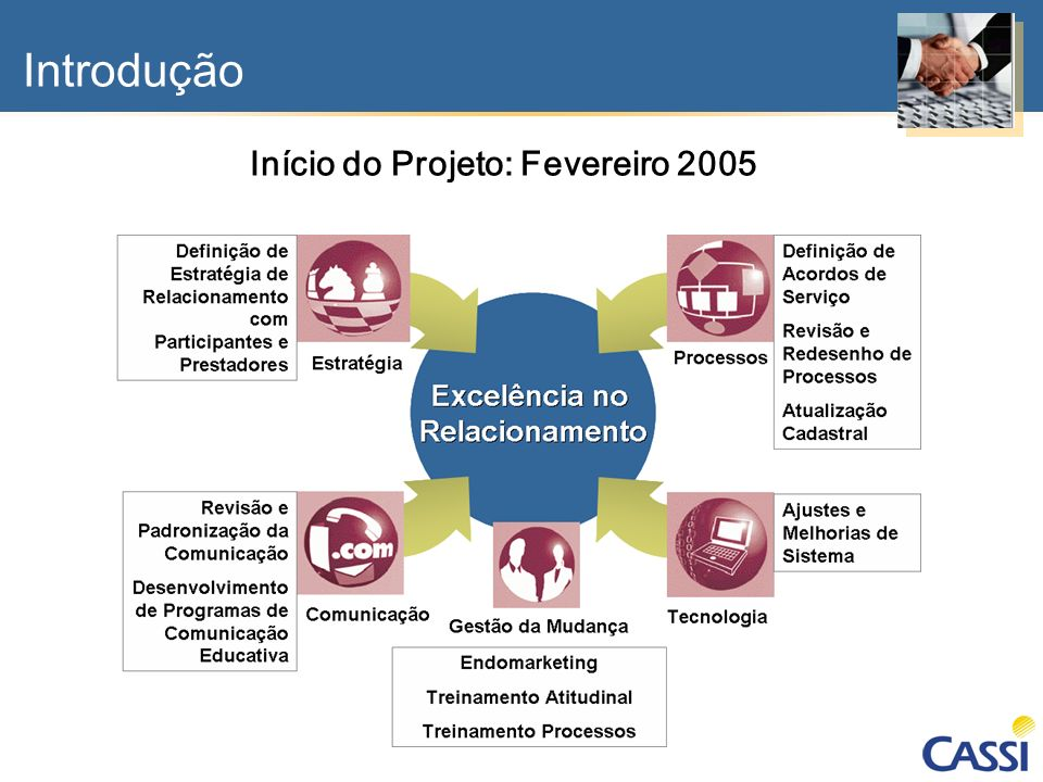 Início do Projeto: Fevereiro 2005
