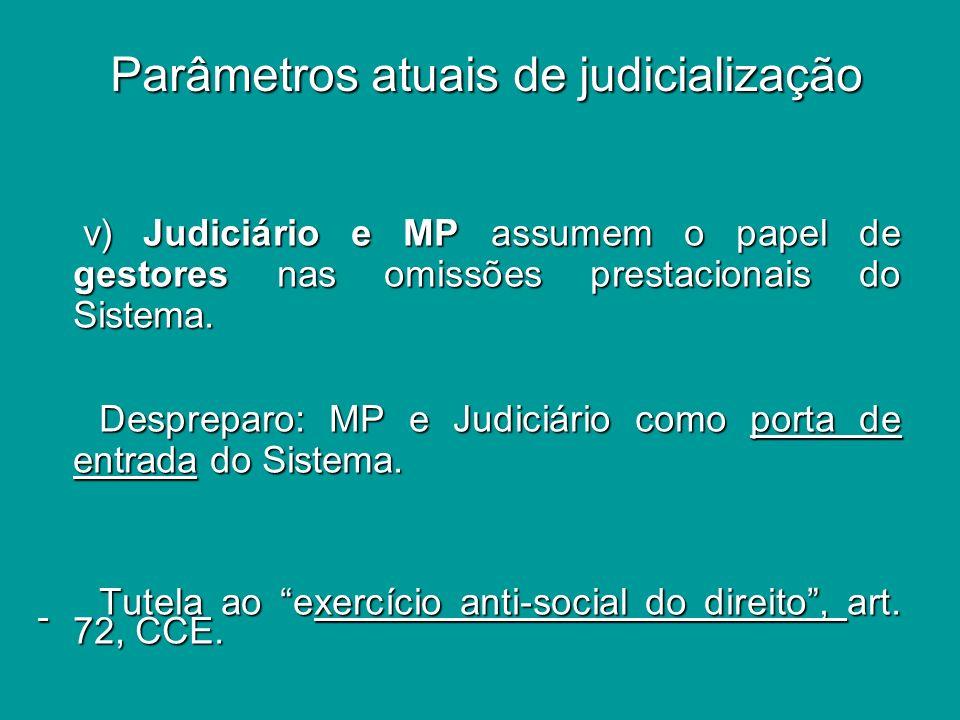Parâmetros atuais de judicialização