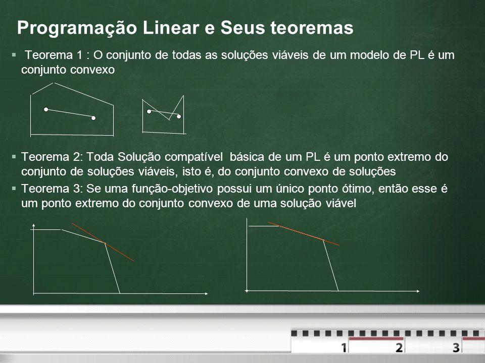 Programação Linear e Seus teoremas