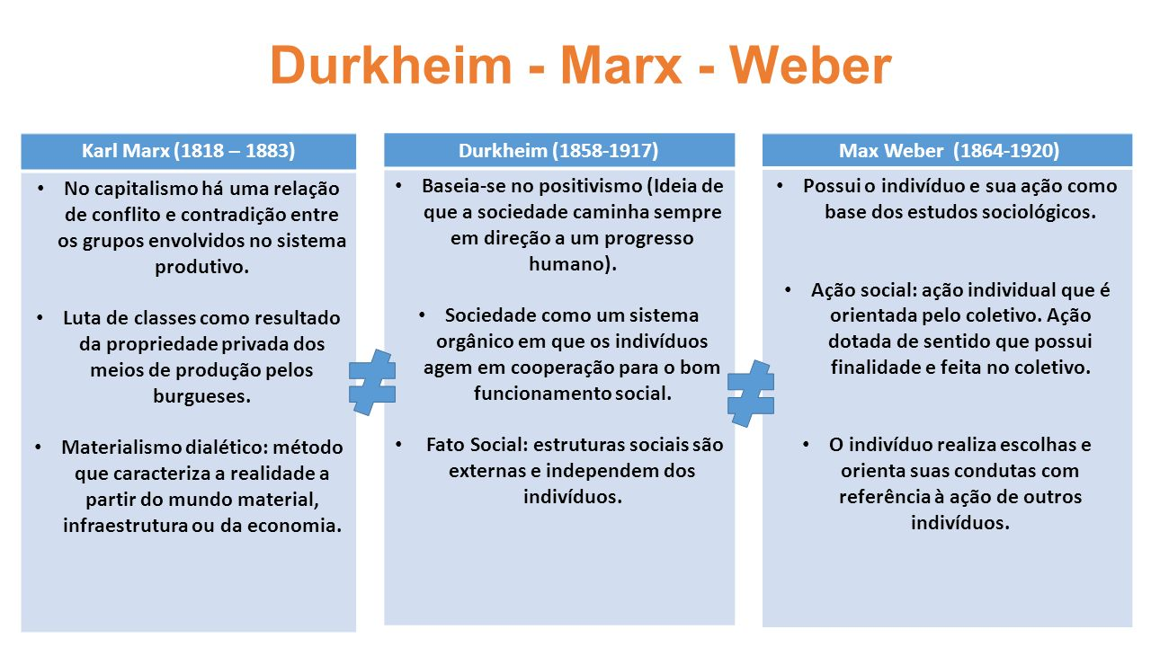 marx durkheim weber 1 sociedade, educação e vida moral 2 1 o homem faz a sociedade ou asociedade faz o homem• tensão entre:a) sociedade como estrutura compoder de coerção e.
