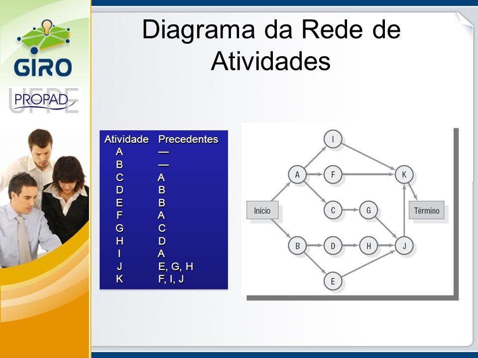 Diagrama da Rede de Atividades