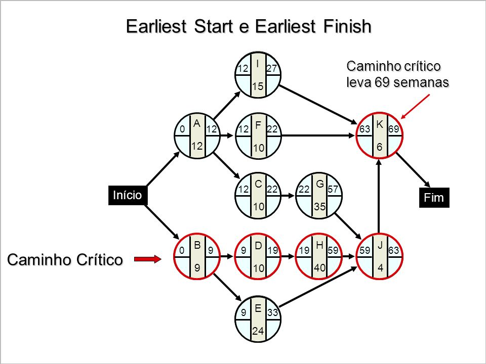 Earliest Start e Earliest Finish