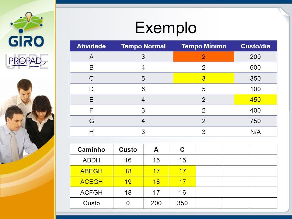Exemplo Atividade Tempo Normal Tempo Mínimo Custo/dia A 3 2 200 B 4