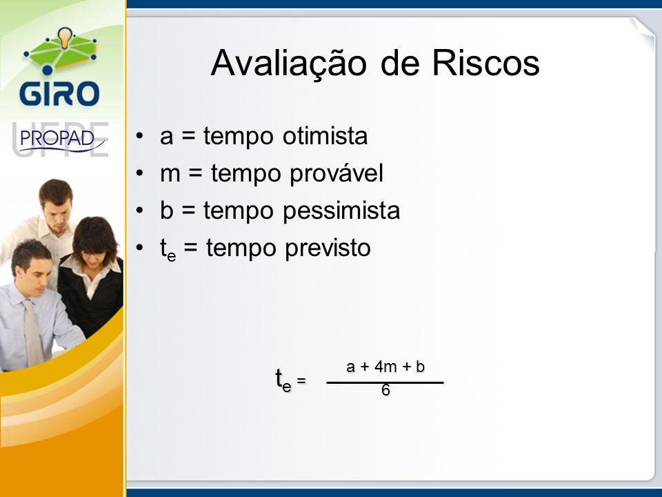 Avaliação de Riscos a = tempo otimista m = tempo provável