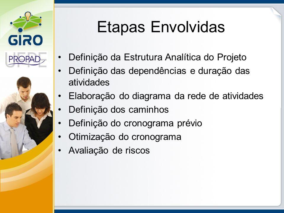 Etapas Envolvidas Definição da Estrutura Analítica do Projeto