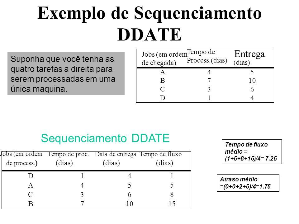 Exemplo de Sequenciamento DDATE