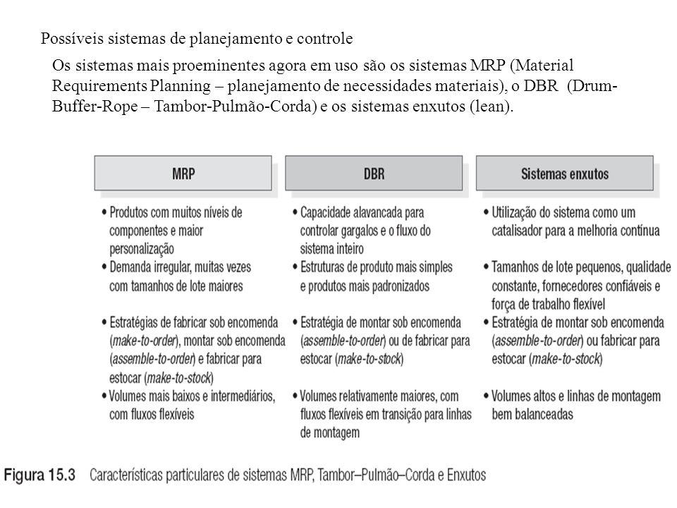 Possíveis sistemas de planejamento e controle