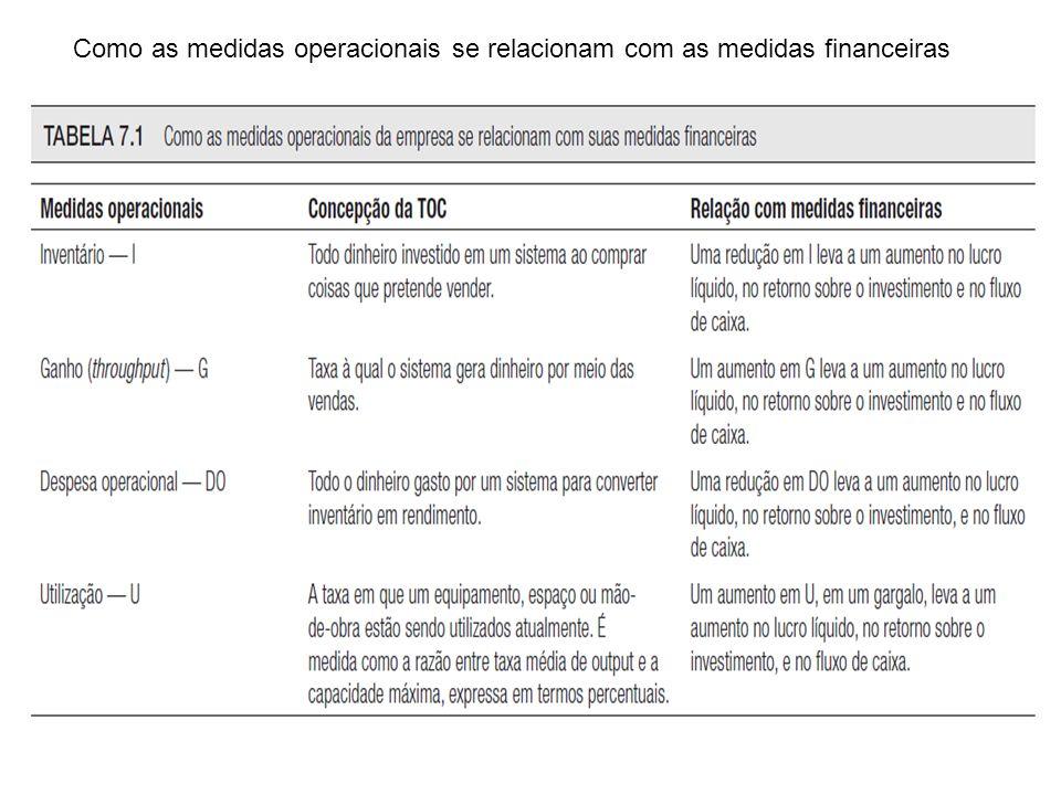 Como as medidas operacionais se relacionam com as medidas financeiras