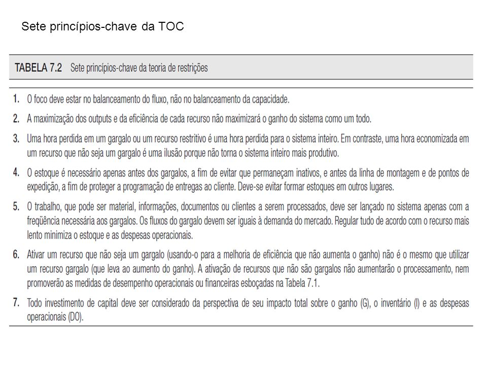 Sete princípios-chave da TOC