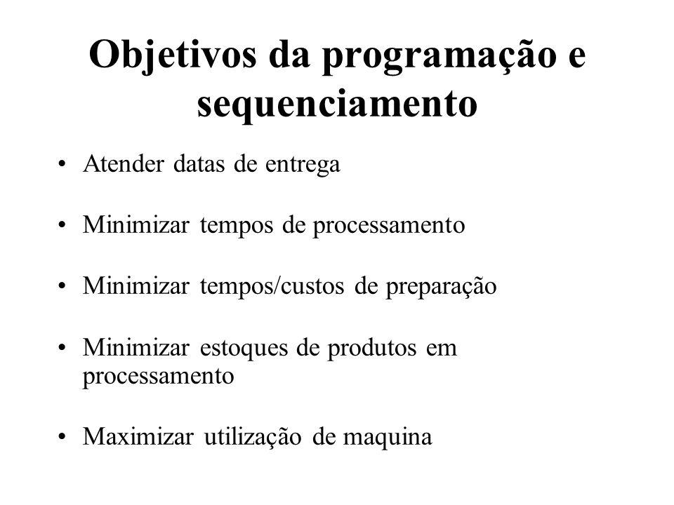 Objetivos da programação e sequenciamento
