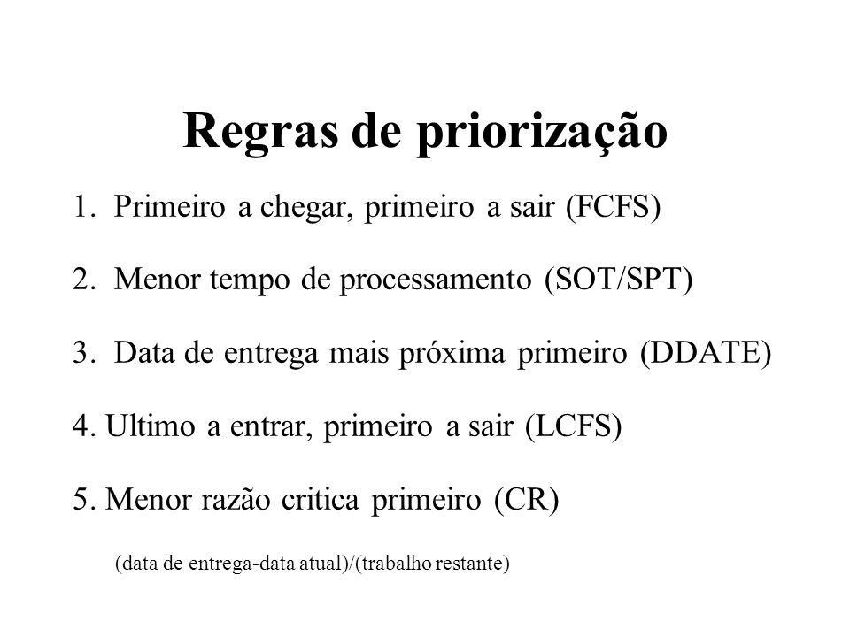 Regras de priorização 1. Primeiro a chegar, primeiro a sair (FCFS)