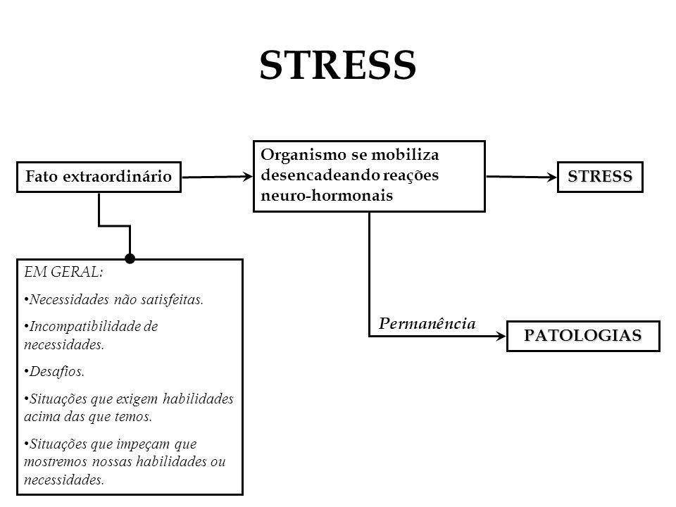 STRESS Organismo se mobiliza desencadeando reações neuro-hormonais