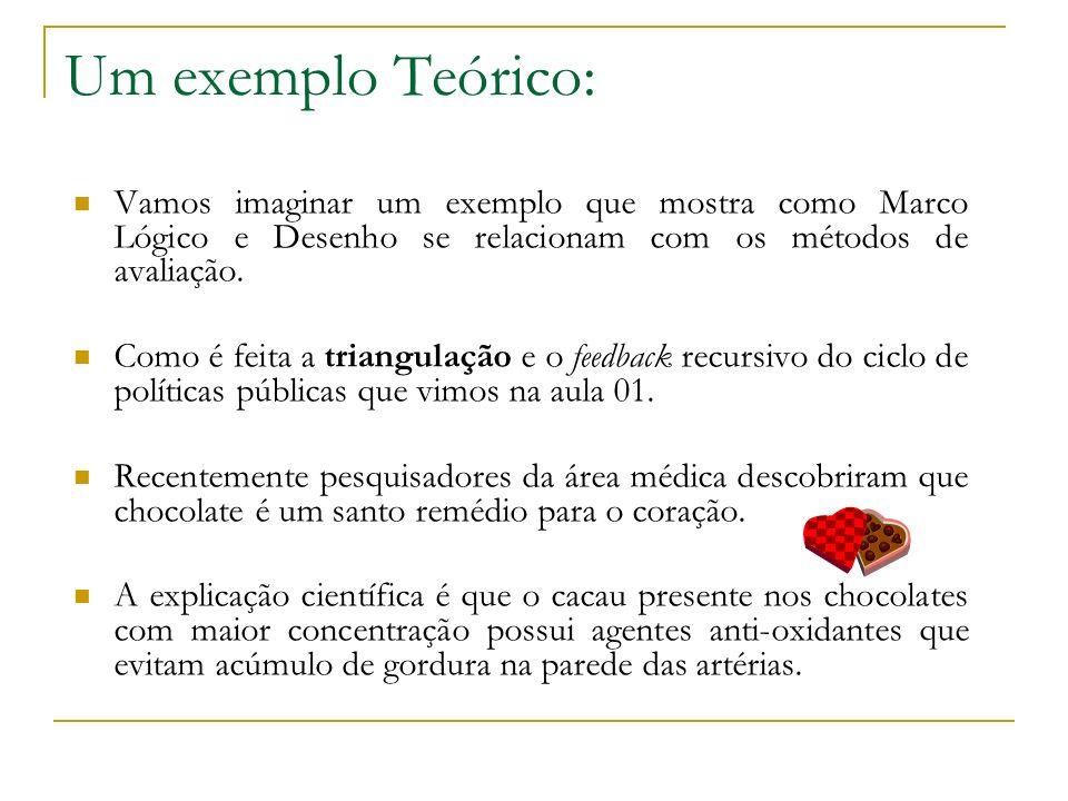 Um exemplo Teórico: Vamos imaginar um exemplo que mostra como Marco Lógico e Desenho se relacionam com os métodos de avaliação.