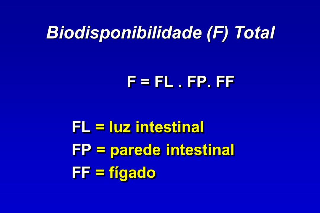 Biodisponibilidade (F) Total