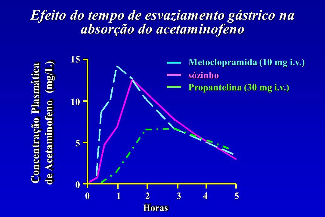 Efeito do tempo de esvaziamento gástrico na absorção do acetaminofeno